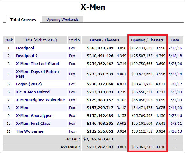 X-Men, Box Office, Dark Phoenix